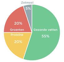 Eet gezonde vetten schijfdiagram